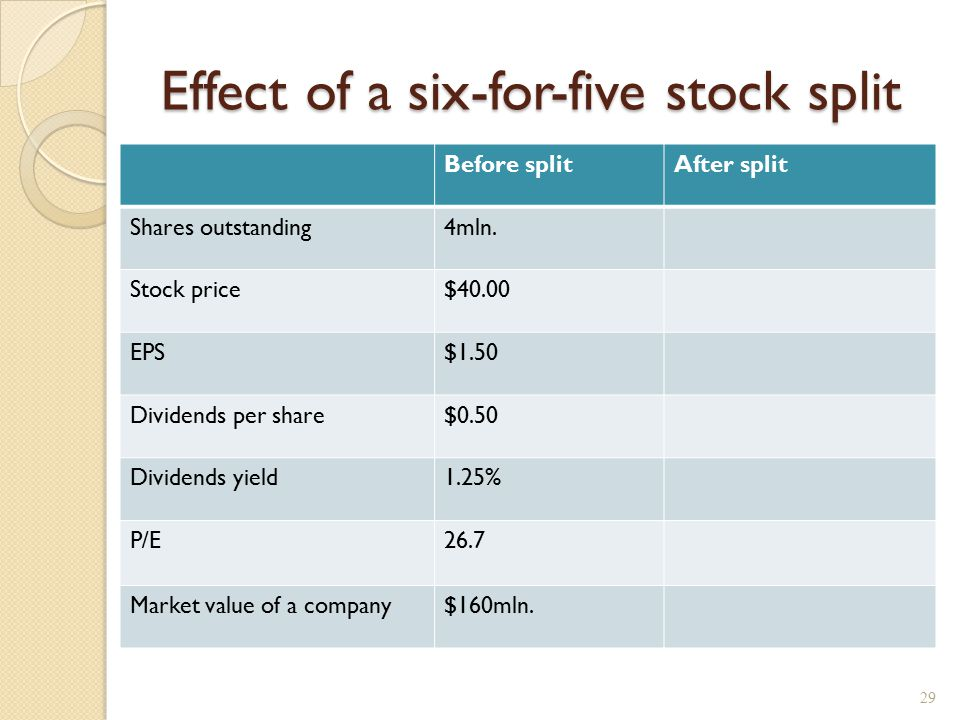 Effect of a six-for-five stock split Before splitAfter split Shares outstanding4mln. Stock price$40.00 EPS$1.50 Dividends per share$0.50 Dividends yie