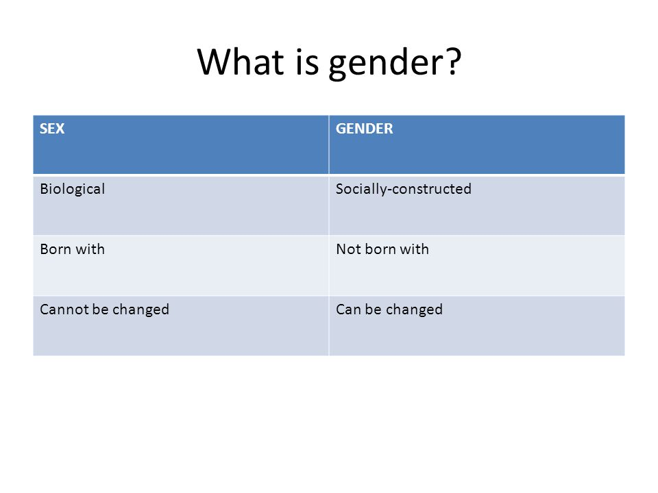 What is gender? SEXGENDER BiologicalSocially-constructed Born withNot born with Cannot be changedCan be changed