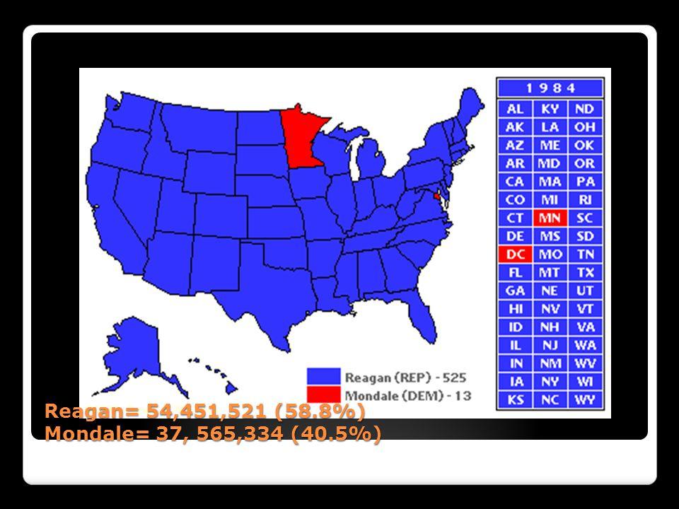 Reagan= 54,451,521 (58.8%) Mondale= 37, 565,334 (40.5%)