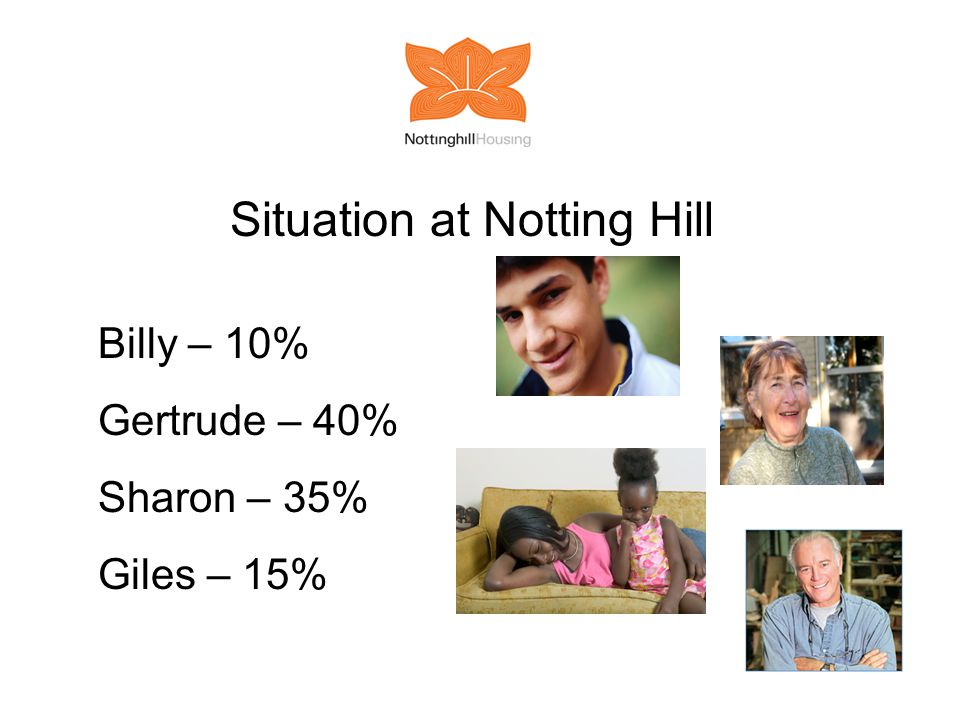 Situation at Notting Hill Billy – 10% Gertrude – 40% Sharon – 35% Giles – 15%