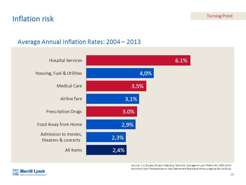 10 Inflation risk Source: U.S.