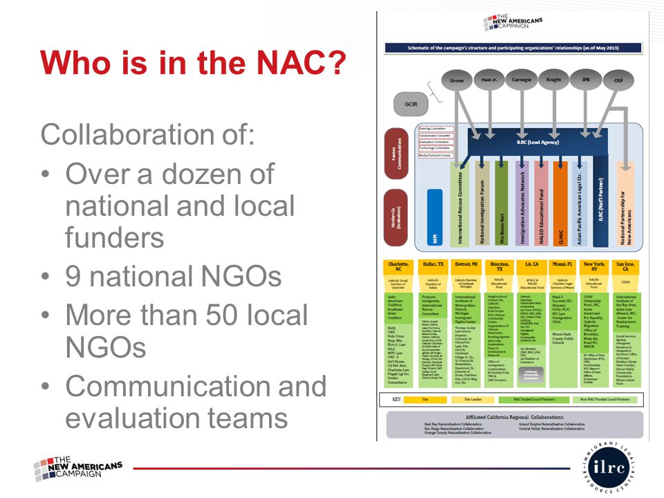 Who is in the NAC? Collaboration of: Over a dozen of national and local funders 9 national NGOs More than 50 local NGOs Communication and evaluation t