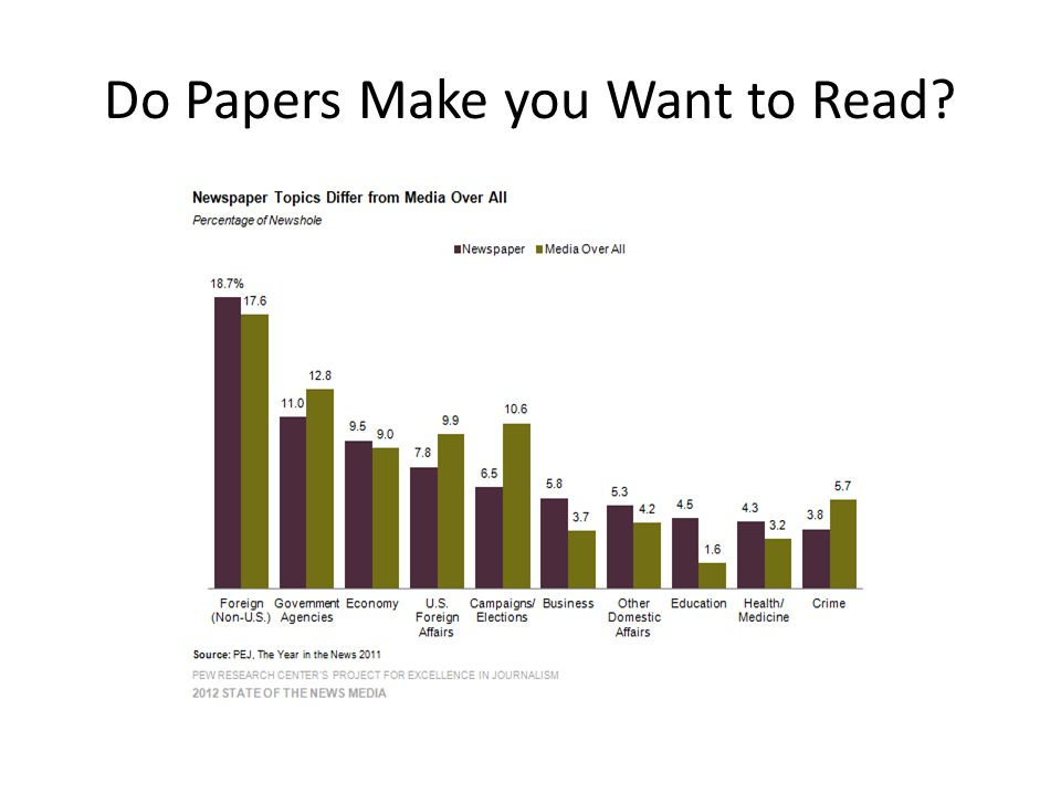 Do Papers Make you Want to Read