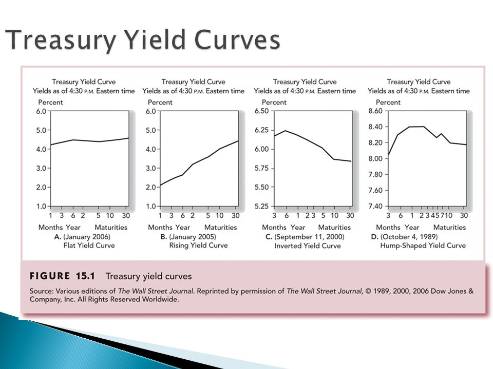  Measure of rate of return that accounts for both current income and the price increase over the life  YTM is the discount rate that makes the present value of a bond ' s payments equal to its price ◦ Proxy for average return