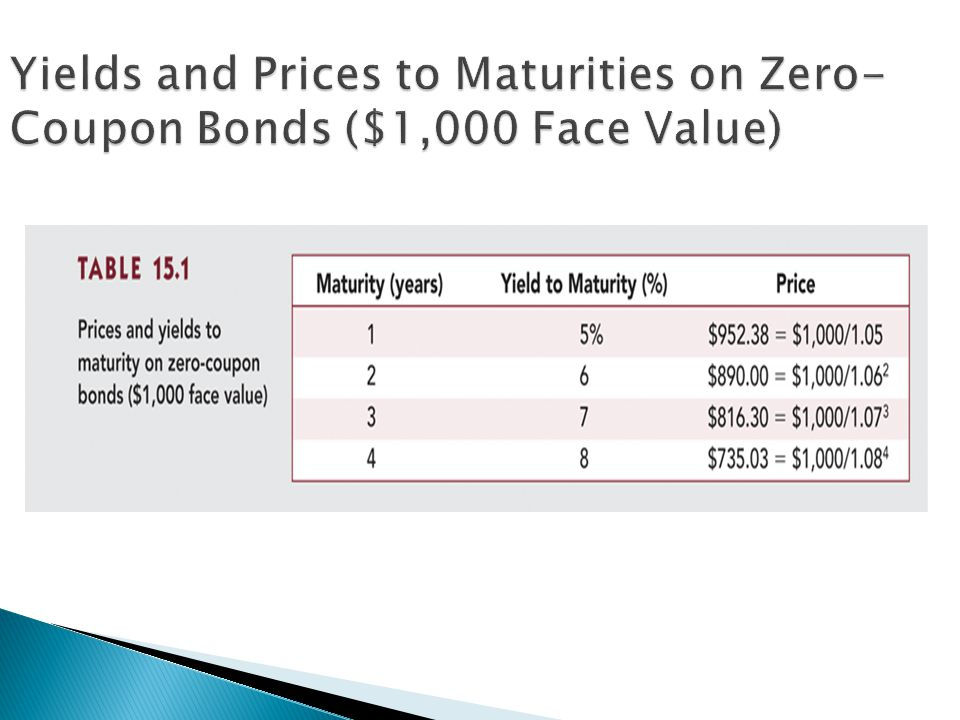  Treat each of the bond ' s payments as a stand- alone zero-coupon security (bond stripping : portfolio of three zeros)  Pure yield curve ◦ Relationship between YTM and time to maturity for zero- coupon bonds  On-the-run yield curve ◦ Plot of yield as a function of maturity for recently issued coupon bonds selling at or near par value