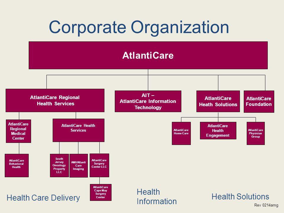 Health Care Delivery Health Solutions Health Information Corporate Organization AtlantiCare AtlantiCare Health Services AtlantiCare Behavioral Health