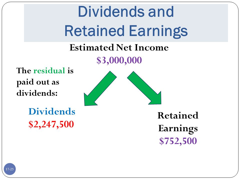 17-25 Dividends and Retained Earnings Estimated Net Income $3,000,000 Dividends $2,247,500 Retained Earnings $752,500 The residual is paid out as divi