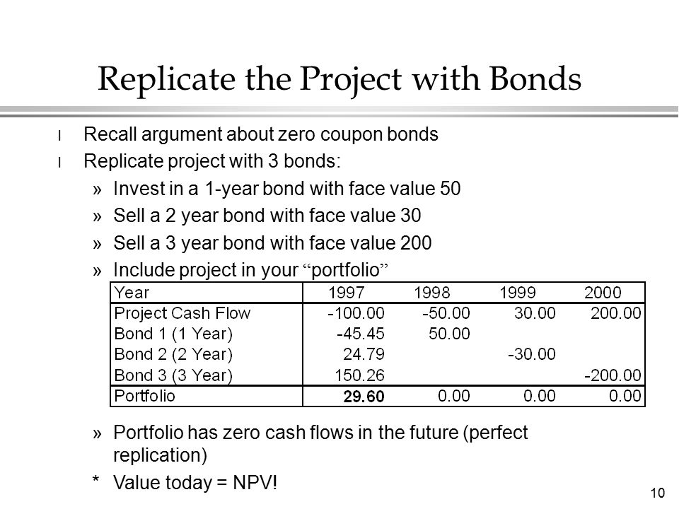 10 Replicate the Project with Bonds l Recall argument about zero coupon bonds l Replicate project with 3 bonds: »Invest in a 1-year bond with face value 50 »Sell a 2 year bond with face value 30 »Sell a 3 year bond with face value 200 »Include project in your portfolio »Portfolio has zero cash flows in the future (perfect replication) * Value today = NPV!