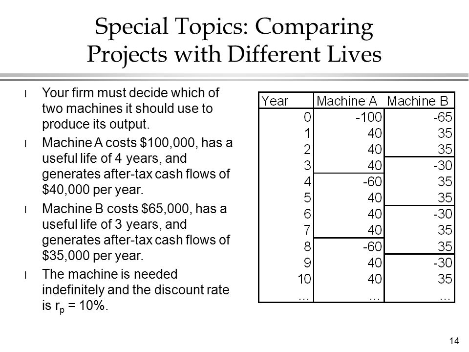 14 Special Topics: Comparing Projects with Different Lives l Your firm must decide which of two machines it should use to produce its output.