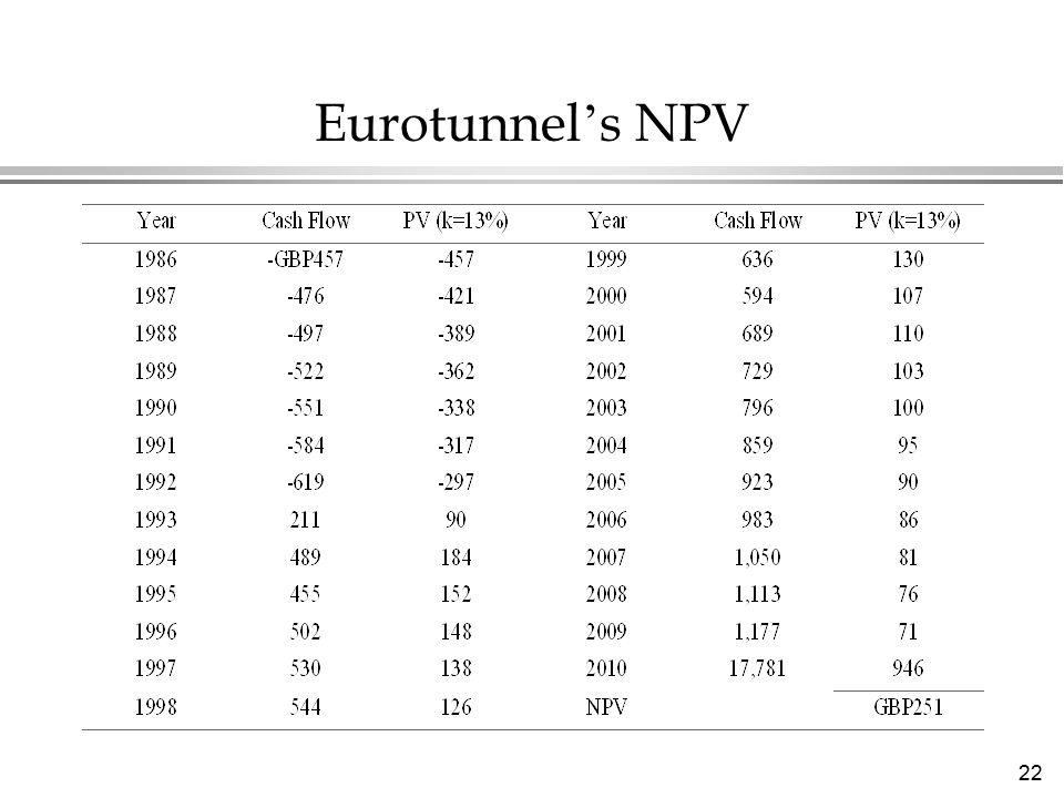 22 Eurotunnel ' s NPV