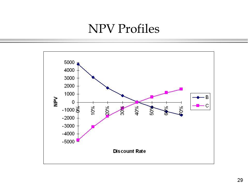 29 NPV Profiles