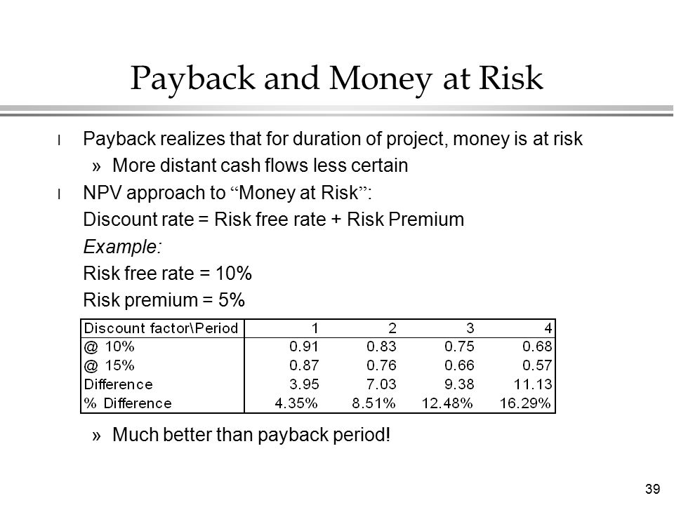39 Payback and Money at Risk l Payback realizes that for duration of project, money is at risk »More distant cash flows less certain l NPV approach to Money at Risk : Discount rate = Risk free rate + Risk Premium Example: Risk free rate = 10% Risk premium = 5% »Much better than payback period!