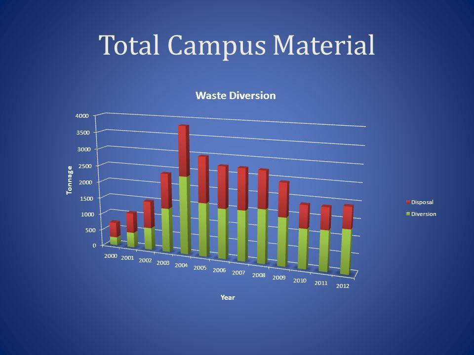 Total Campus Material