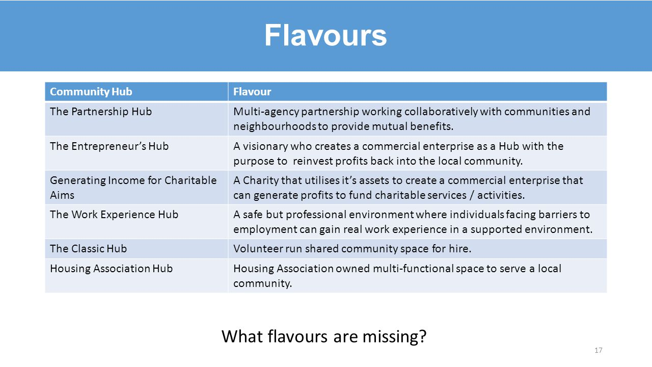 Community HubFlavour The Partnership HubMulti-agency partnership working collaboratively with communities and neighbourhoods to provide mutual benefit