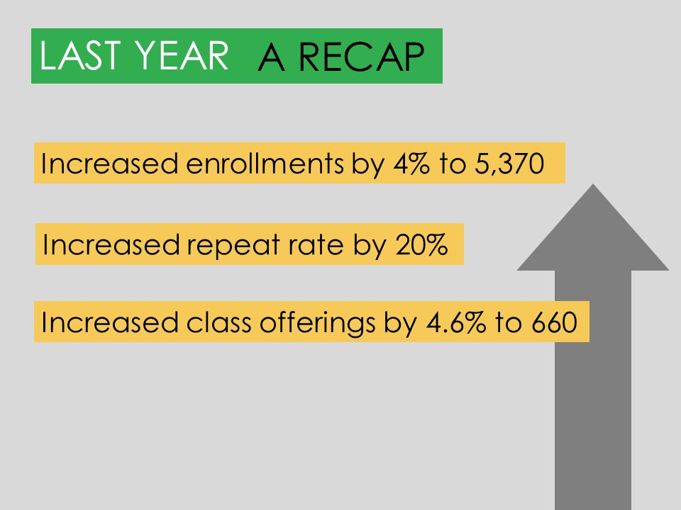 MARKETINGRESULTS Run more classes (fewer cancellations) Continue to grow & reinvest in our program Increase revenue