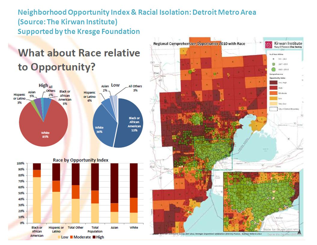 Neighborhood Opportunity Index & Racial Isolation: Detroit Metro Area (Source: The Kirwan Institute) Supported by the Kresge Foundation