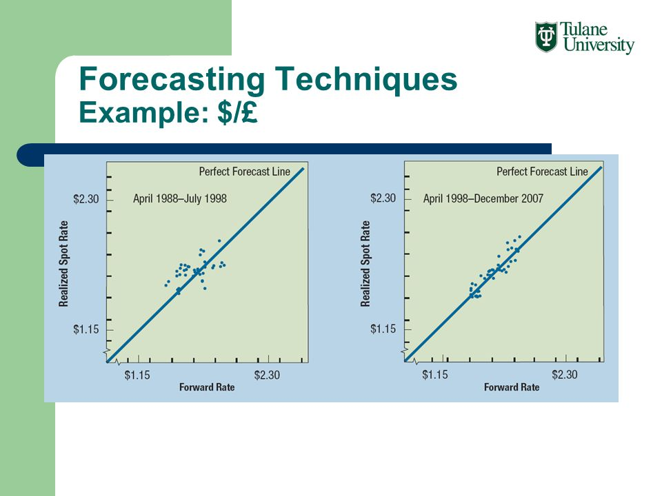 Forecasting Techniques Example: $/£