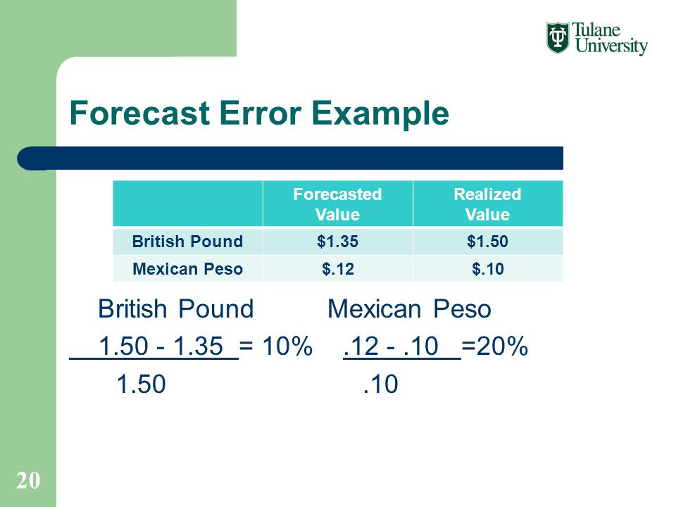 Forecast Error Example British Pound Mexican Peso 1.50 - 1.35 = 10%.12 -.10 =20% 1.50.10 20 Forecasted Value Realized Value British Pound$1.35$1.50 Mexican Peso$.12$.10