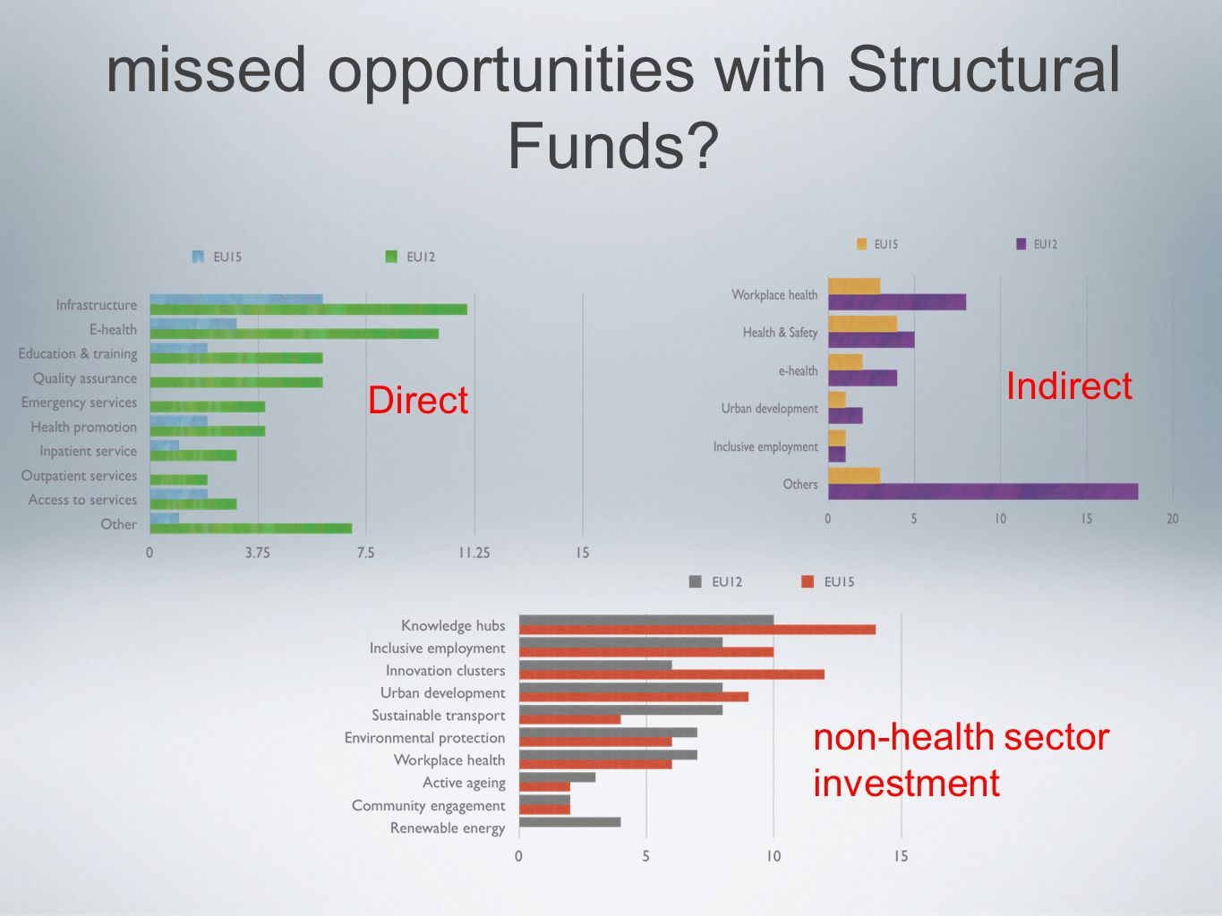 missed opportunities with Structural Funds Direct Indirect non-health sector investment