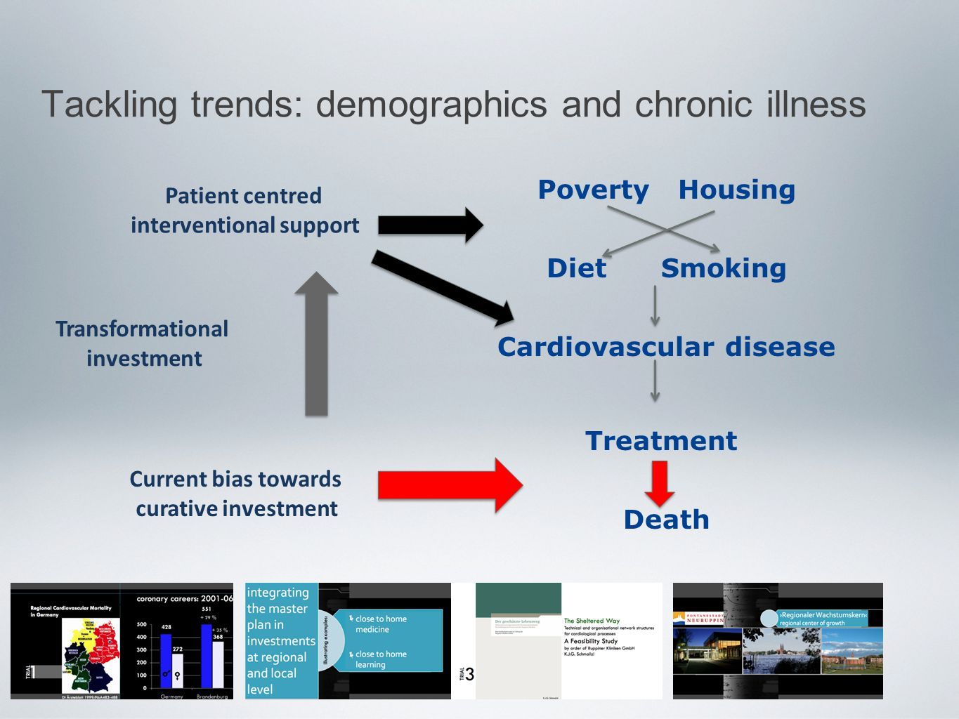 Tackling trends: demographics and chronic illness Poverty Housing Diet Smoking Cardiovascular disease Treatment Death Current bias towards curative in