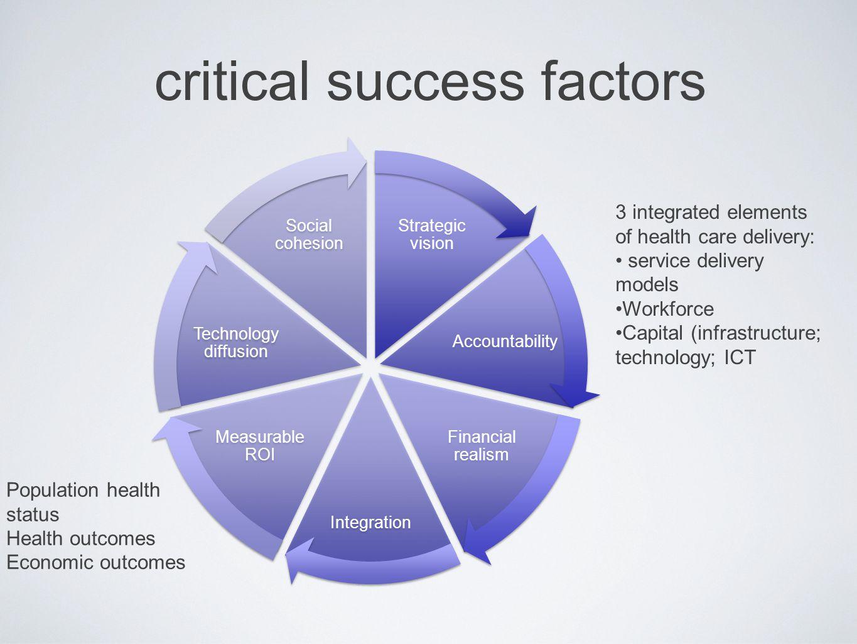 critical success factors Strategic vision Accountability Financial realism Integration Measurable ROI Technology diffusion Social cohesion 3 integrate
