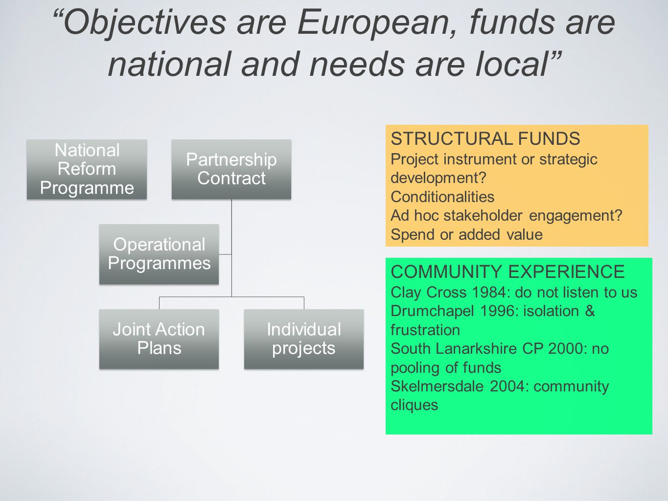 Objectives are European, funds are national and needs are local National Reform Programme Partnership Contract Joint Action Plans Individual projects Operational Programmes STRUCTURAL FUNDS Project instrument or strategic development.