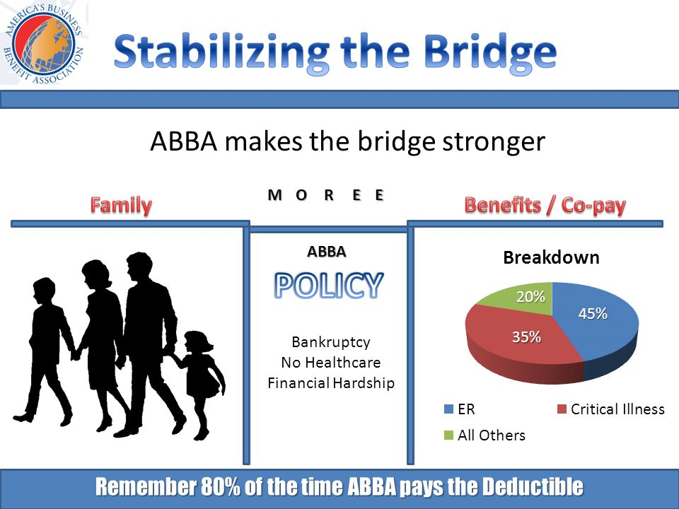 Remember 80% of the time ABBA pays the Deductible Bankruptcy No Healthcare Financial Hardship 45% 35% 20% MOREE ABBA ABBA makes the bridge stronger