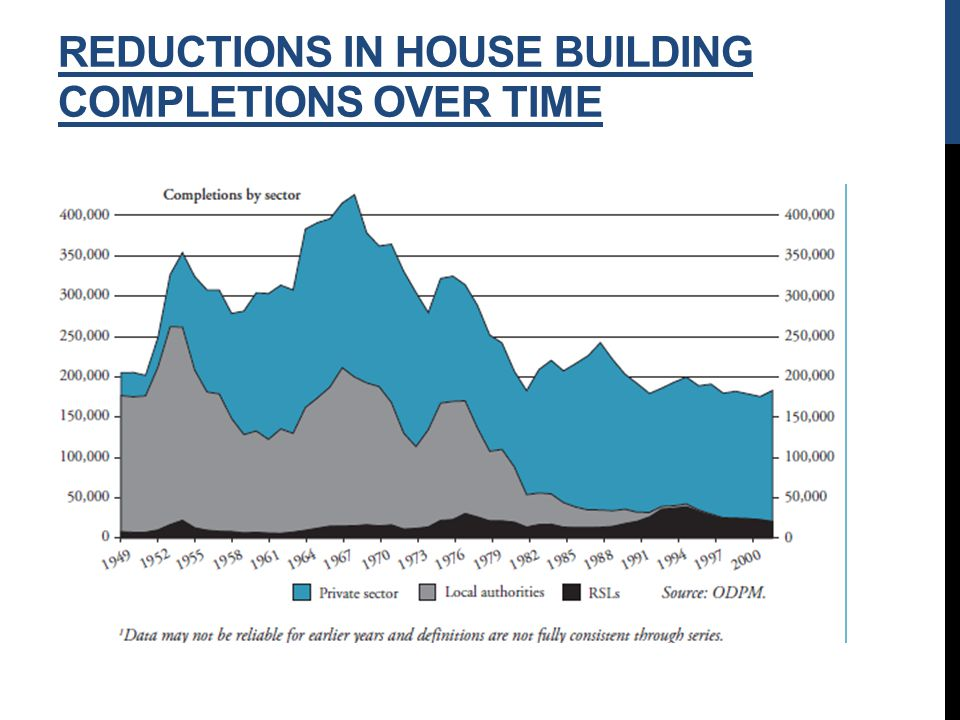 REDUCTIONS IN HOUSE BUILDING COMPLETIONS OVER TIME
