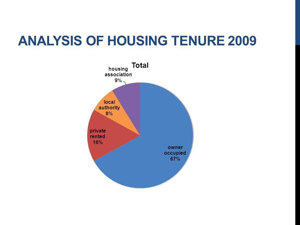 ANALYSIS OF HOUSING TENURE 2009