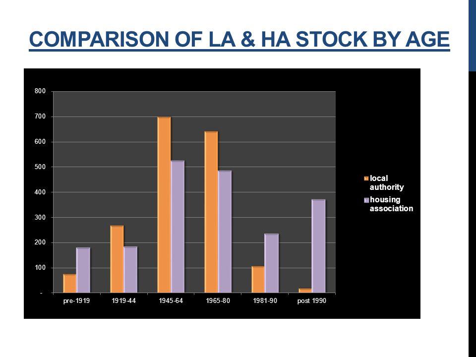COMPARISON OF LA & HA STOCK BY AGE