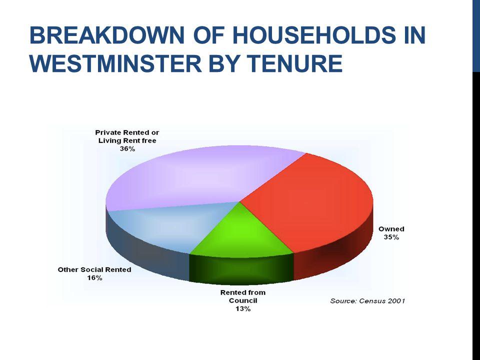 BREAKDOWN OF HOUSEHOLDS IN WESTMINSTER BY TENURE