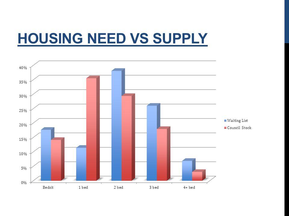 HOUSING NEED VS SUPPLY