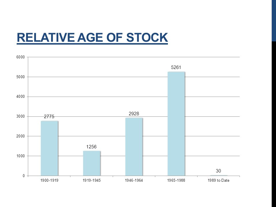 RELATIVE AGE OF STOCK