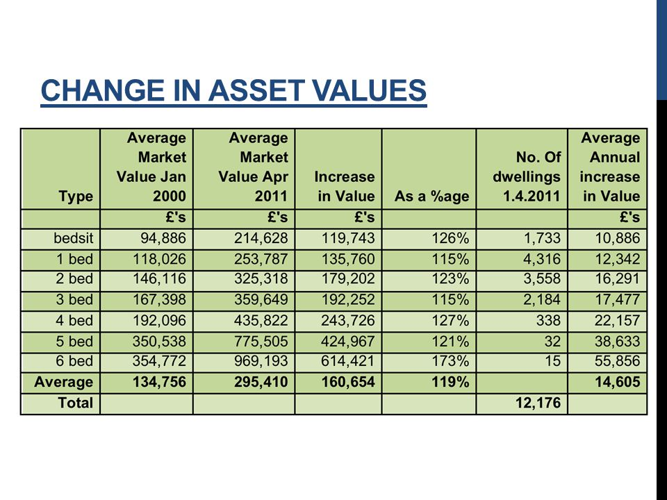CHANGE IN ASSET VALUES