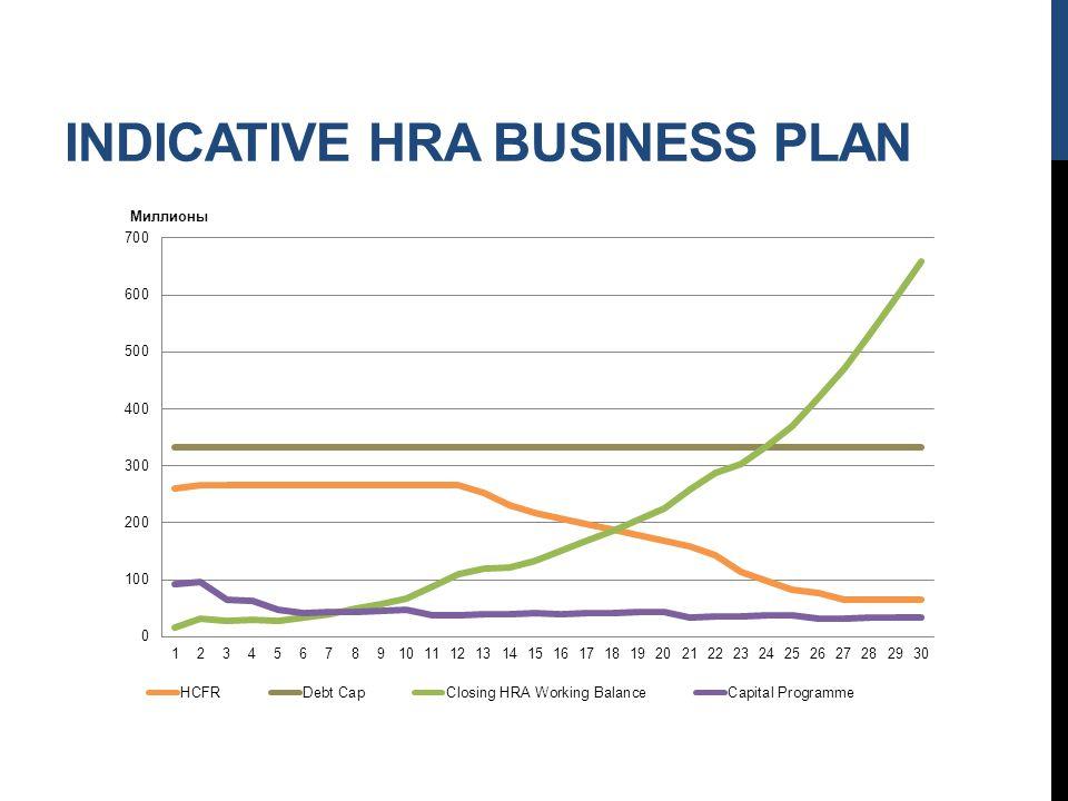 INDICATIVE HRA BUSINESS PLAN