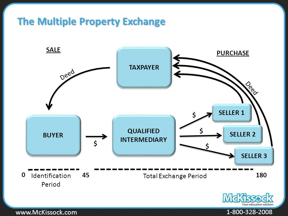 www.Mckissock.com www.McKissock.com 1-800-328-2008 0 45180 Identification Period Total Exchange Period BUYER TAXPAYER QUALIFIED INTERMEDIARY QUALIFIED INTERMEDIARY $ $ SALE PURCHASE The Multiple Property Exchange SELLER 2 SELLER 3 SELLER 1 $ $