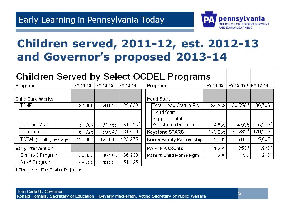 > Tom Corbett, Governor Ronald Tomalis, Secretary of Education | Beverly Mackereth, Acting Secretary of Public Welfare Early Learning in Pennsylvania Today Children served, 2011-12, est.