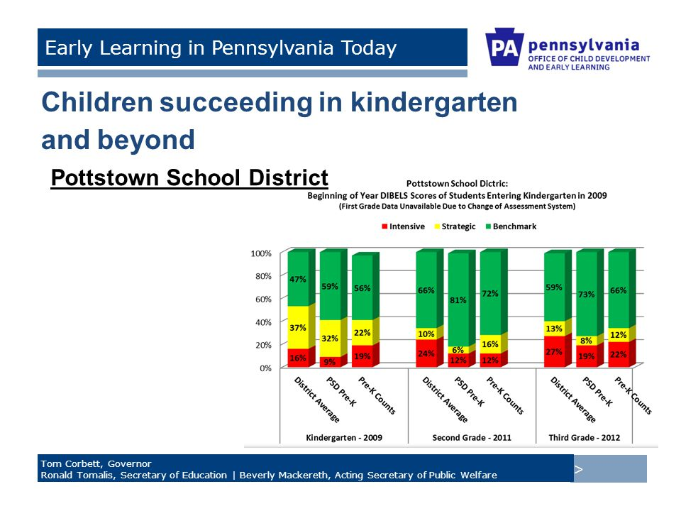 > Tom Corbett, Governor Ronald Tomalis, Secretary of Education | Beverly Mackereth, Acting Secretary of Public Welfare Early Learning in Pennsylvania Today Children succeeding in kindergarten and beyond Pottstown School District