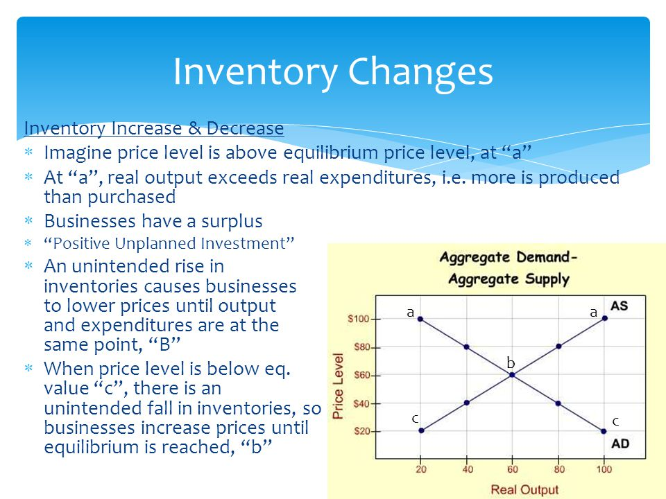 "Inventory Increase & Decrease  Imagine price level is above equilibrium price level, at ""a""  At ""a"", real output exceeds real expenditures, i.e. mor"