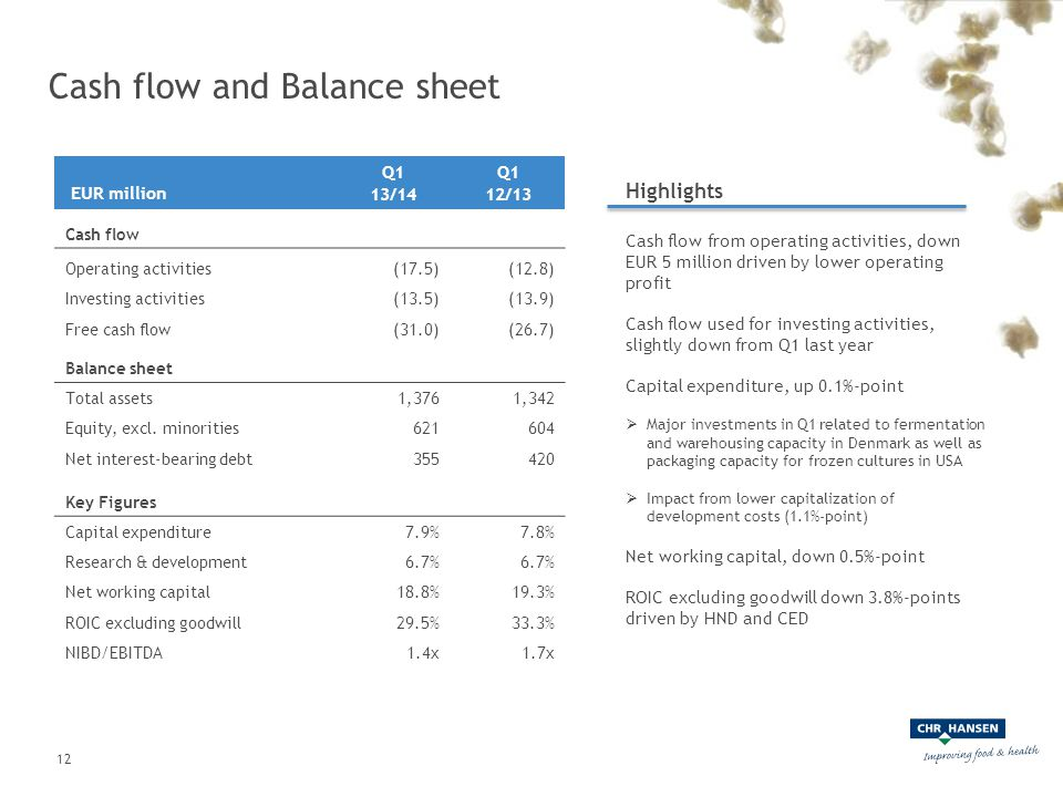 Cash flow and Balance sheet EUR million Q1 13/14 Q1 12/13 Cash flow Operating activities (17.5)(12.8) Investing activities(13.5)(13.9) Free cash flow(31.0)(26.7) Balance sheet Total assets1,3761,342 Equity, excl.