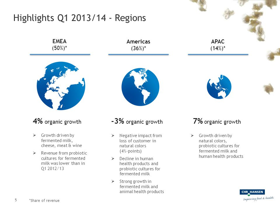 Highlights Q1 2013/14 - Regions *Share of revenue -3% organic growth Americas (36%)*  Negative impact from loss of customer in natural colors (4%-poi