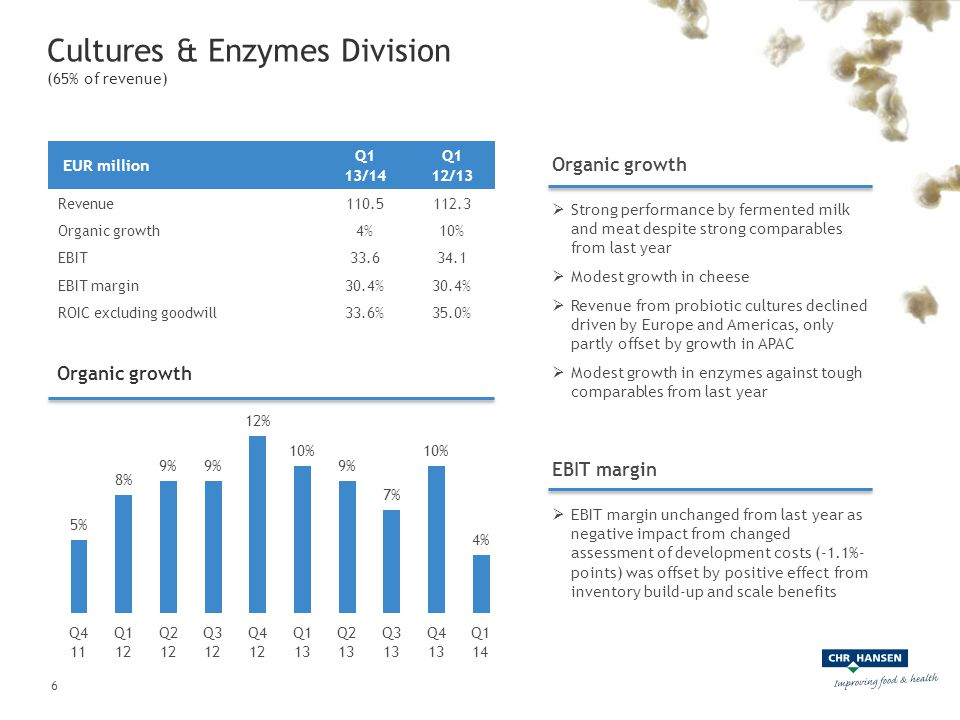 Cultures & Enzymes Division (65% of revenue) Organic growth  Strong performance by fermented milk and meat despite strong comparables from last year  Modest growth in cheese  Revenue from probiotic cultures declined driven by Europe and Americas, only partly offset by growth in APAC  Modest growth in enzymes against tough comparables from last year Organic growth EBIT margin  EBIT margin unchanged from last year as negative impact from changed assessment of development costs (-1.1%- points) was offset by positive effect from inventory build-up and scale benefits EUR million Q1 13/14 Q1 12/13 Revenue110.5112.3 Organic growth4%10% EBIT33.634.1 EBIT margin30.4% ROIC excluding goodwill33.6%35.0% 6