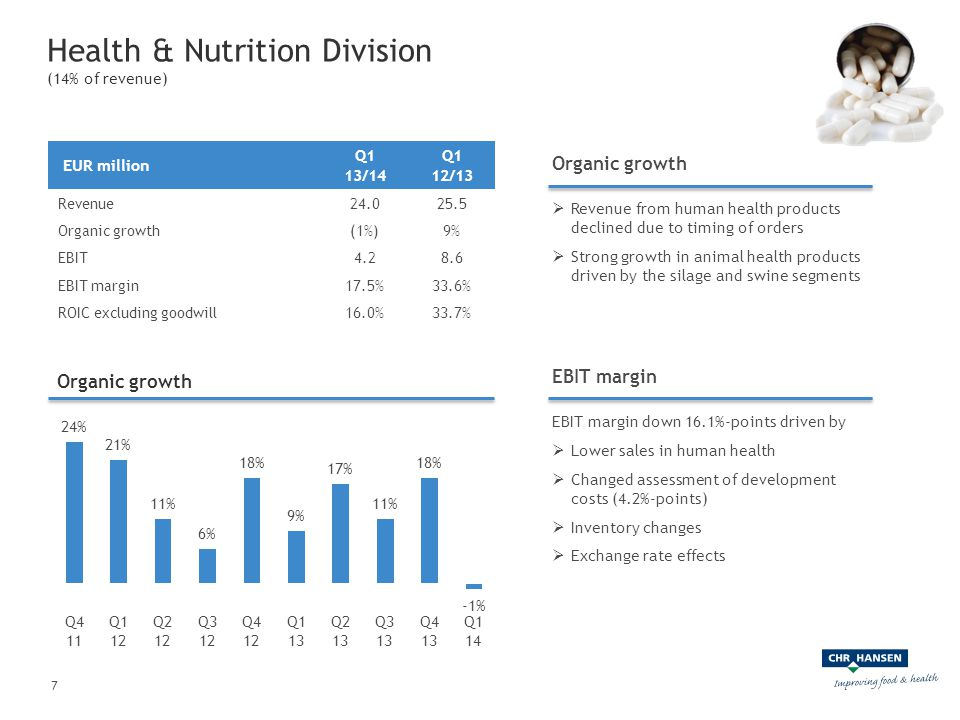Organic growth 7 Health & Nutrition Division (14% of revenue) EUR million Q1 13/14 Q1 12/13 Revenue24.025.5 Organic growth(1%)9% EBIT4.28.6 EBIT margi
