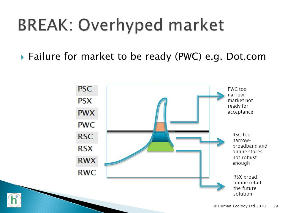  Failure for market to be ready (PWC) e.g.