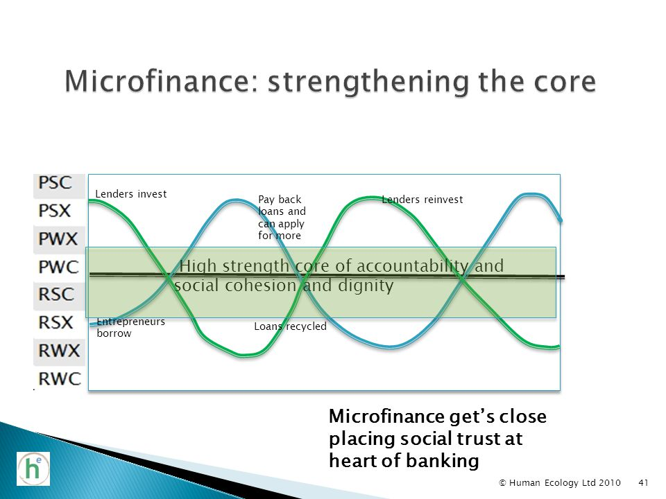 Microfinance get's close placing social trust at heart of banking High strength core of accountability and social cohesion and dignity Pay back loans and can apply for more Lenders invest © Human Ecology Ltd 201041 Entrepreneurs borrow Loans recycled Lenders reinvest