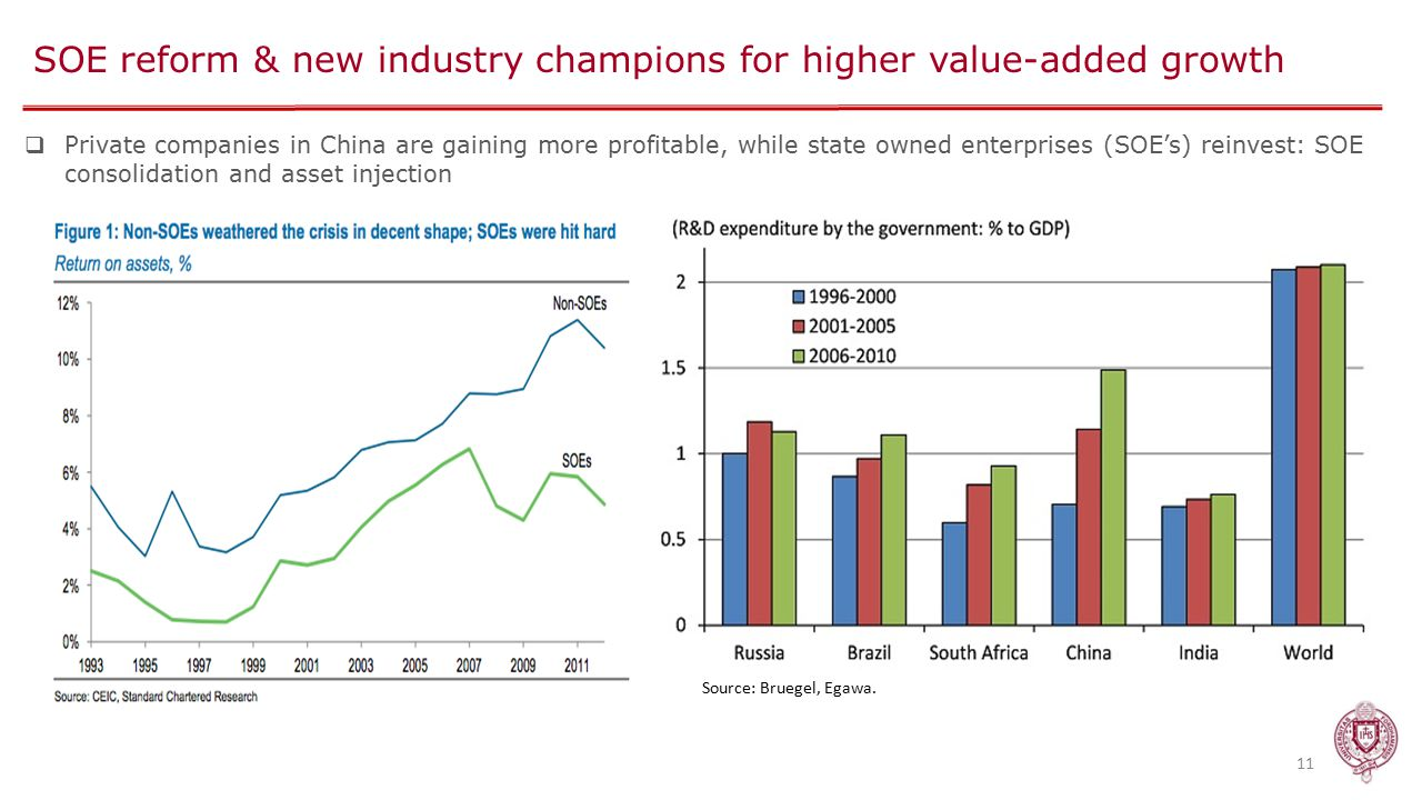 SOE reform & new industry champions for higher value-added growth 11  Private companies in China are gaining more profitable, while state owned enterprises (SOE's) reinvest: SOE consolidation and asset injection Source: Bruegel, Egawa.