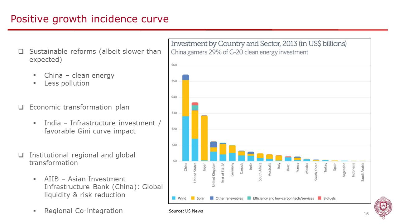 Positive growth incidence curve 16  Sustainable reforms (albeit slower than expected)  China – clean energy  Less pollution  Economic transformation plan  India – Infrastructure investment / favorable Gini curve impact  Institutional regional and global transformation  AIIB – Asian Investment Infrastructure Bank (China): Global liquidity & risk reduction  Regional Co-integration Source: US News