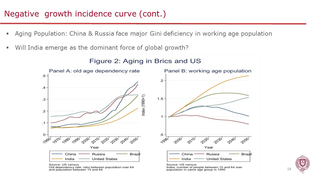 Negative growth incidence curve (cont.) 18  Aging Population: China & Russia face major Gini deficiency in working age population  Will India emerge as the dominant force of global growth