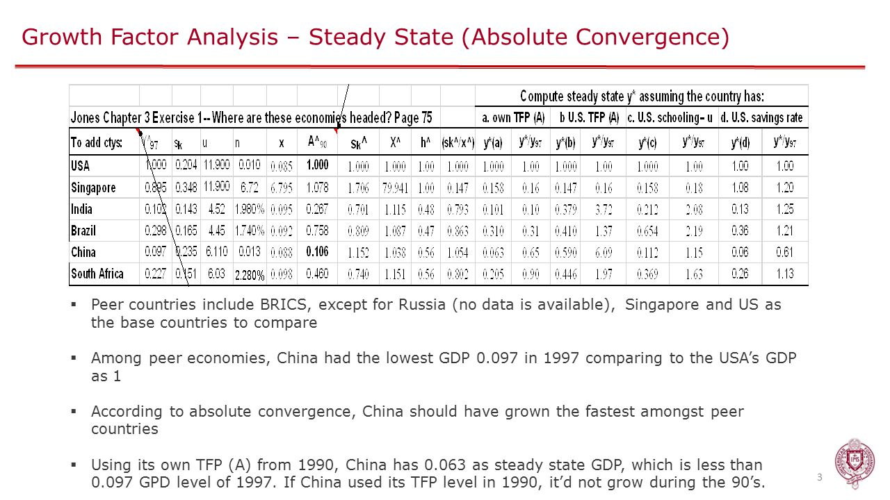 Growth Factor Analysis – Steady State (Absolute Convergence) 3  Peer countries include BRICS, except for Russia (no data is available), Singapore and US as the base countries to compare  Among peer economies, China had the lowest GDP 0.097 in 1997 comparing to the USA's GDP as 1  According to absolute convergence, China should have grown the fastest amongst peer countries  Using its own TFP (A) from 1990, China has 0.063 as steady state GDP, which is less than 0.097 GPD level of 1997.