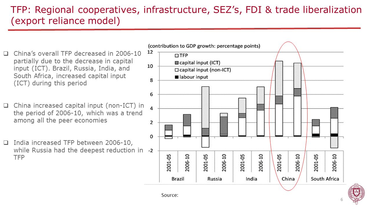 TFP: Regional cooperatives, infrastructure, SEZ's, FDI & trade liberalization (export reliance model) 6  China's overall TFP decreased in 2006-10 partially due to the decrease in capital input (ICT).